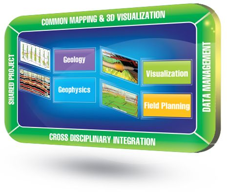 Geographix Suite Petroleum Engineering Software Application