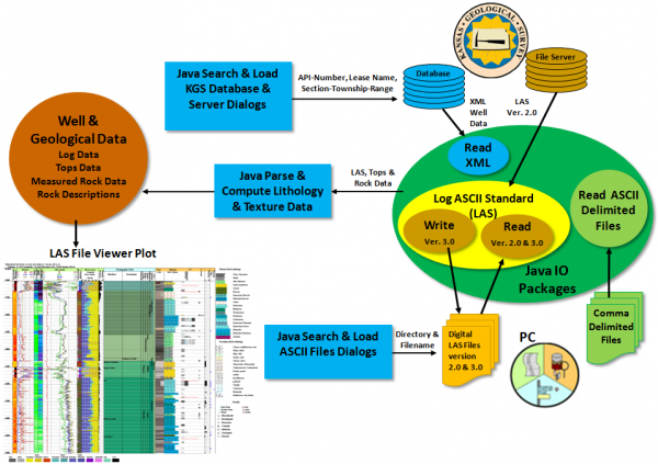 LAS File Viewer Petroleum Engineering Software Application
