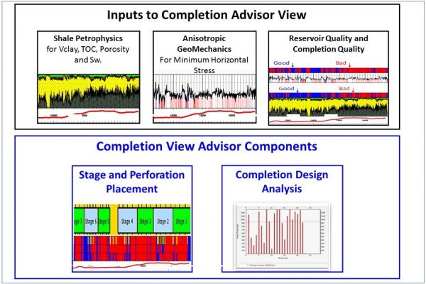Completion Advisor View Petroleum Engineering Software Application