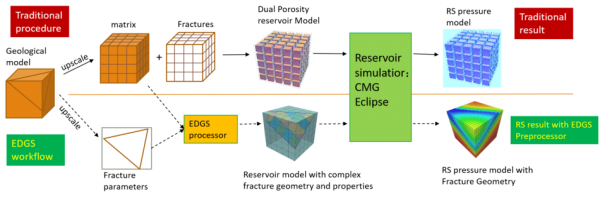 UT-EDGS Petroleum Engineering Software Application